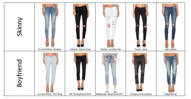 Ripped Denim Selection